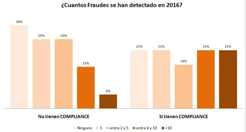 CUANTOS FRAUDES EN 2016